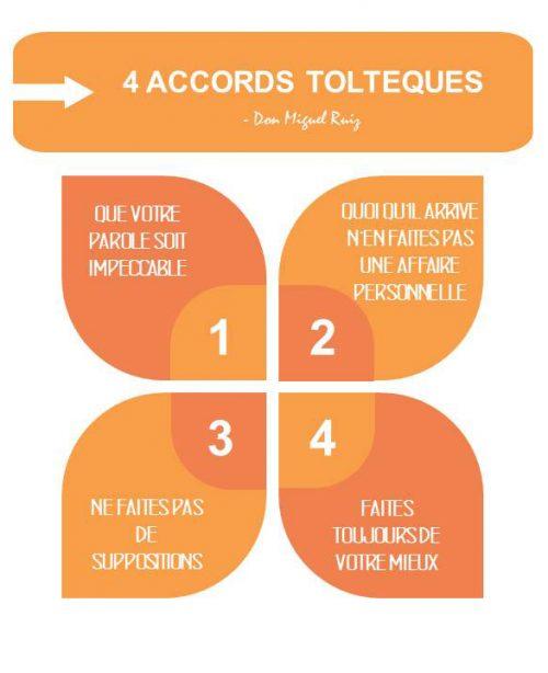Infographie 4 accords toltèques 1 o88hmyw2lau189rw2iun4xyb5l2ravhbtff9flr6yk Entrevue : Les 4 accords toltèques vus par François Lemay